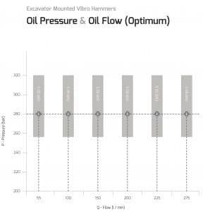 Vibratoru Hammer Oil Pressure Selection Guide for OVR Series