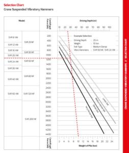 Vibratory Hammer Selection Guide
