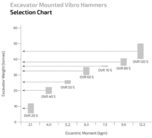 Sheet Pile Driver Selection Chart
