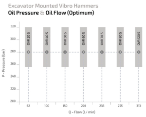 Oil Pressure and Oil Flow of Vibro Hammer