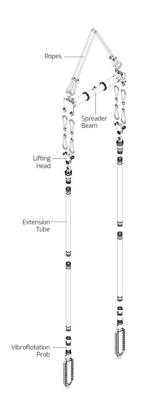 Tandem Top Feed Vibroflotation Technique Technical Drawing